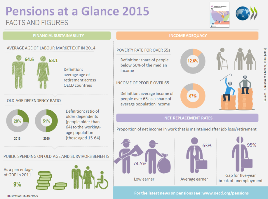 Pensions-at-a-Glance-infographic-web