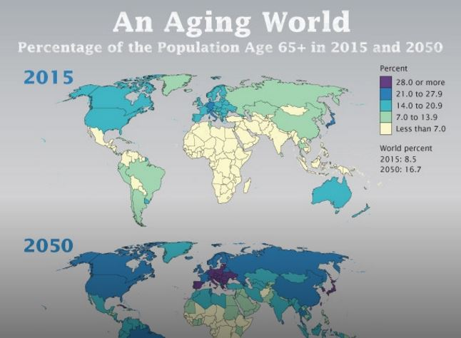 U.S. Population Aging Slower than Other Countries, Census Bureau Reports