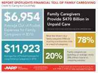 Family caregivers are spending $7,000 per year