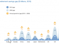 Size of retirement savings gap - Source: Mercer analysis