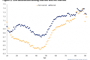 Life satisfaction in the US follows a U-shape